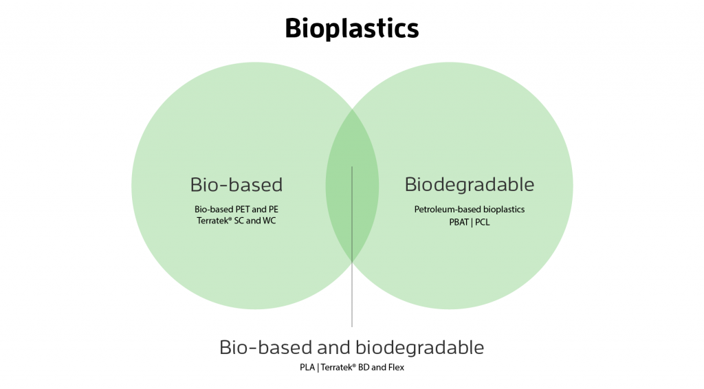 Biobased vs bioplastics