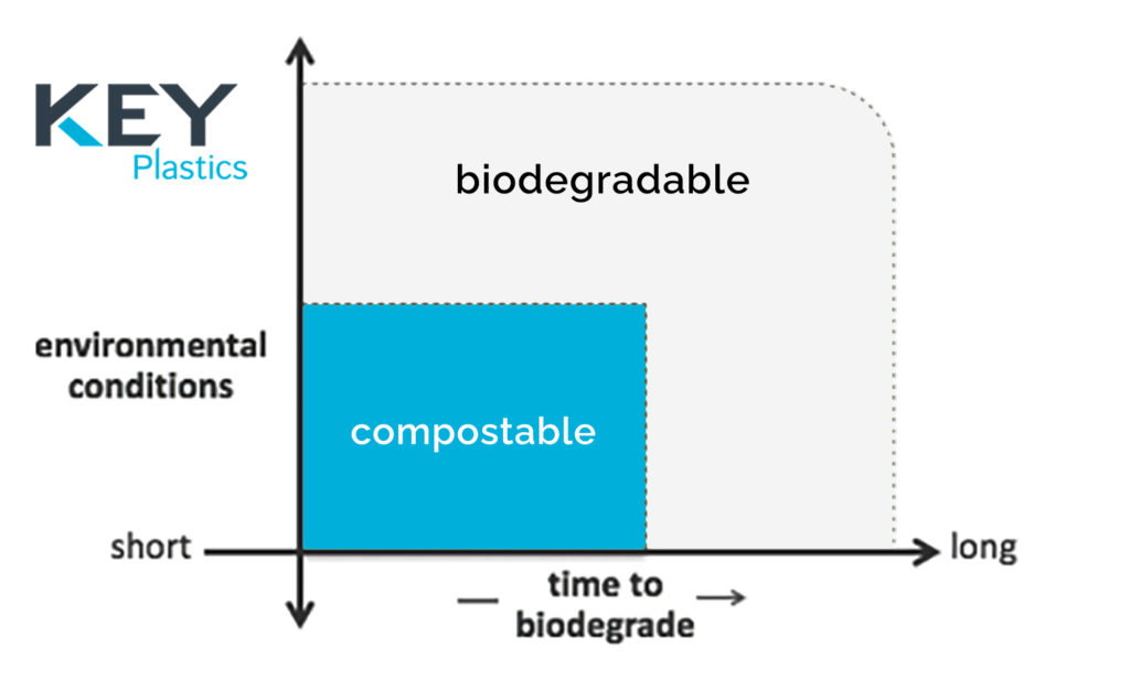 compostable vs Biodgdegradable- timelines